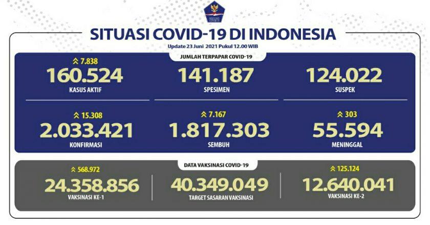 Update Cov-19, Positif 15.308 Total 2.033.421 Wafat 303 Total 55.594