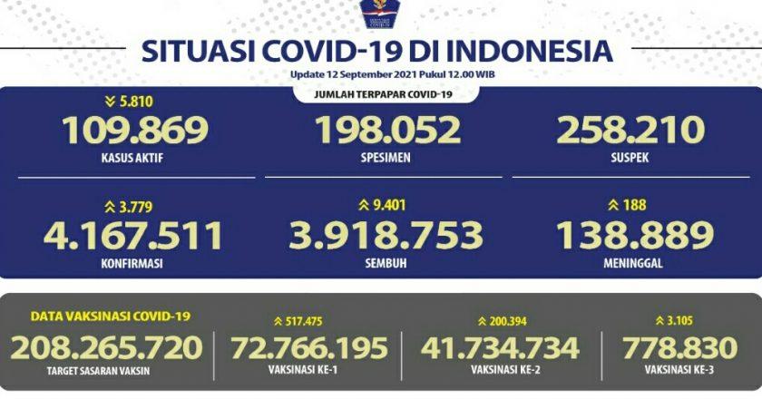 Update Cov-19, Positif 3.779 Total 4.167.511 Wafat 188 Total 138.889